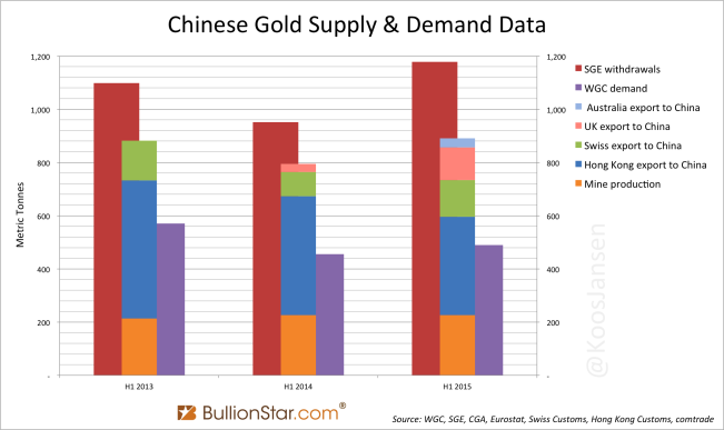 SGE withdrawlas vs gold import China and WGC demand