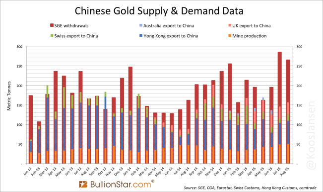 SGE withdrawlas vs gold import China and WGC demand monthly