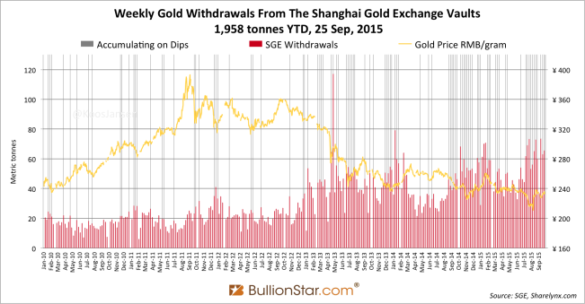 Shanghai Gold Exchange SGE withdrawals delivery 2015 week 38