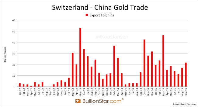 Switzerland China gold trade 2012 - sep 2015