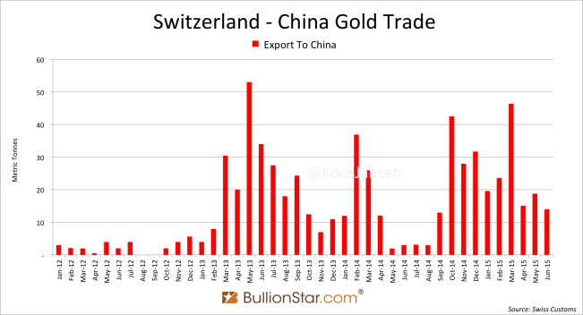 Switzerland China gold trade H1 2015