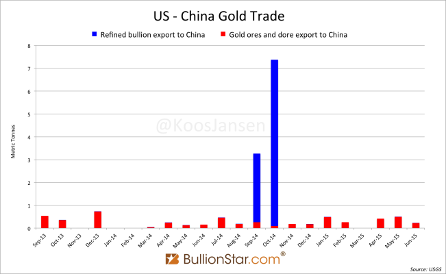 US - China gold trade