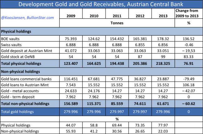 Austria official gold reserves 2009 - 2013 bestss