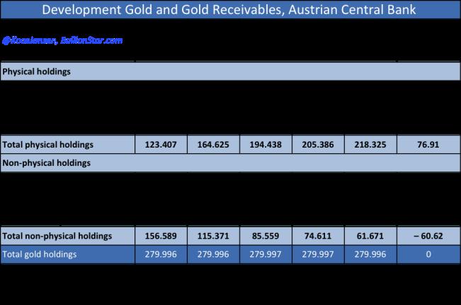 Austria official gold reserves 2009 - 2013 bestss