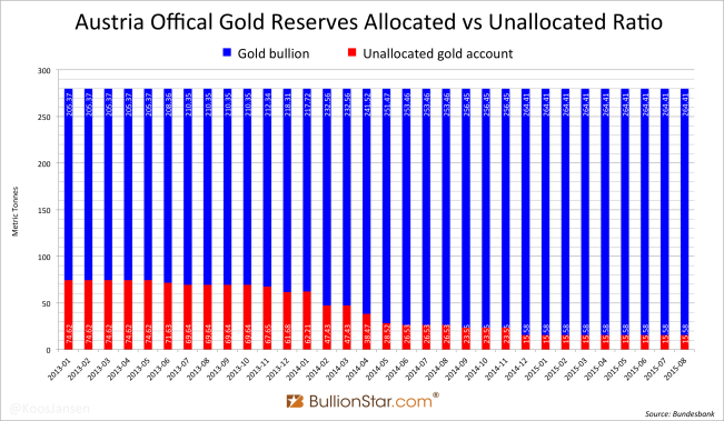 Austria official gold reserves gold bullion vs unallocated account ratio