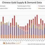 Guest Post: Gold Pricing And The Flows Of Gold Metal