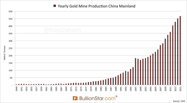 Chinese historical gold mining 1949 - 2015