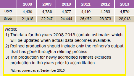 LBMA brochure refining Sept 2015 footnotes and table