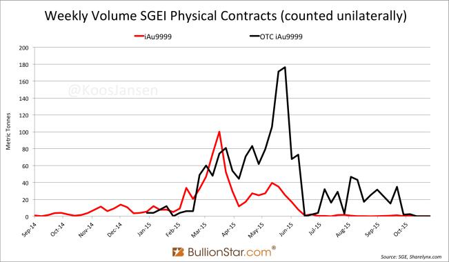 SGEI contracts bullionstar
