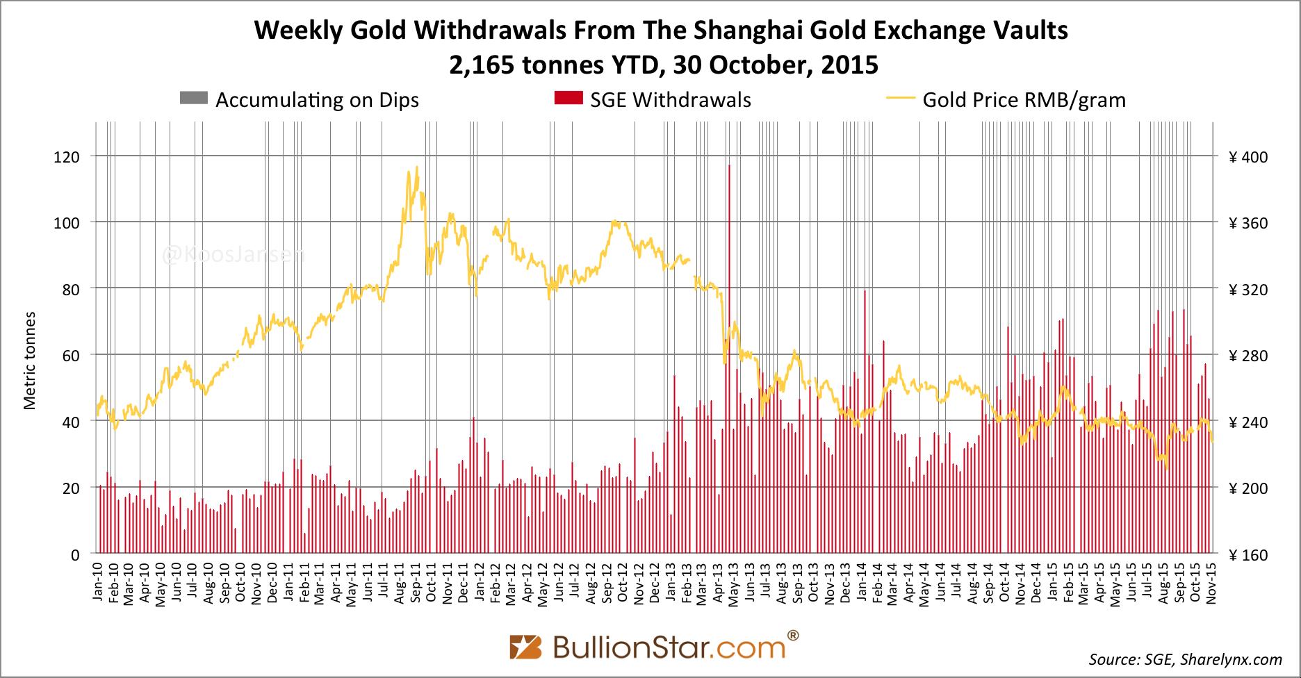 Shanghai Gold Exchange Sge Withdrawals Delivery 2017 Week 42