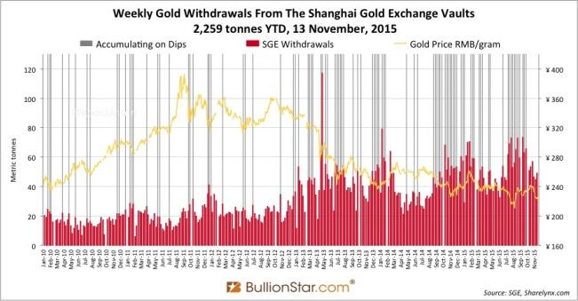 Shanghai Gold Exchange SGE withdrawals delivery 2015 week 44