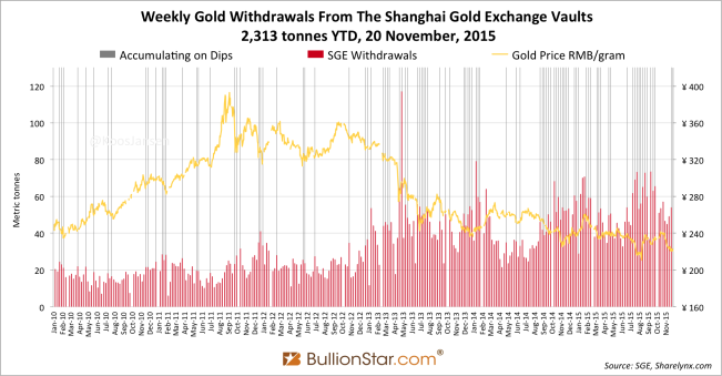 Shanghai Gold Exchange SGE withdrawals delivery 2015 week 45