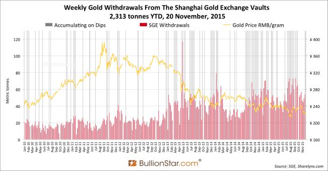 Shanghai Gold Exchange SGE withdrawals delivery 2015 week 45