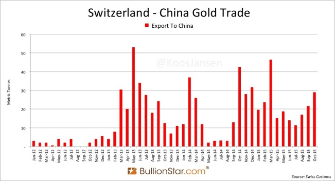 Switzerland Gold Export China October 29t
