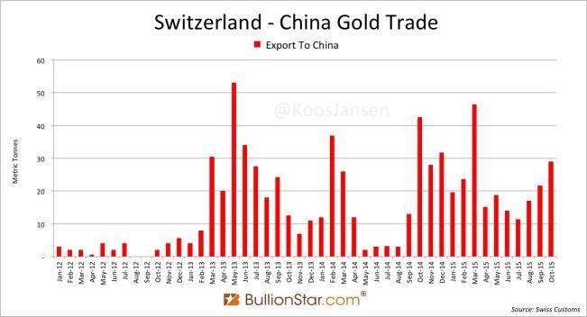 Switzerland China gold trade 2012 - oct 2015