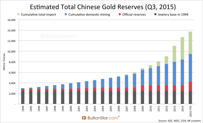 Total Estimated Chinese Gold Reserves 1994 - 2015 inc pboc