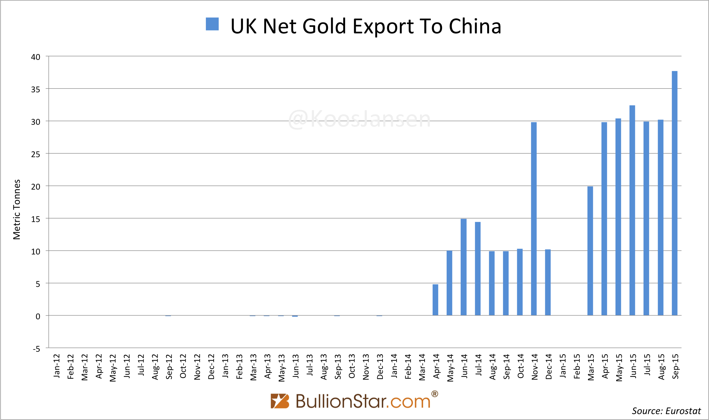UK Gold Export To China Hit Record In September, Chinese Gold Import