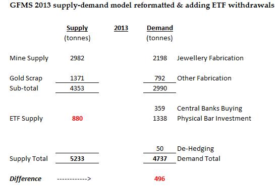 gfms 2013 reformat ETFs