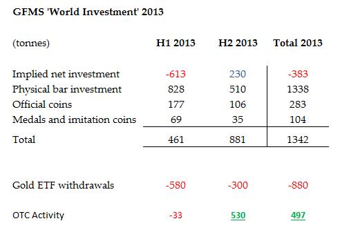 gfms world inv 2013