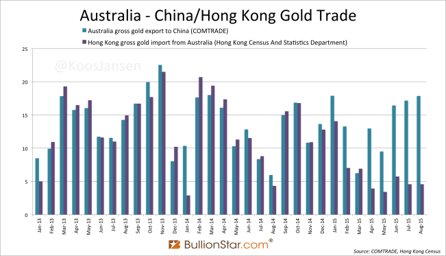 A Thorough Examination Of Cross-Border Gold Trade Between Australia And China