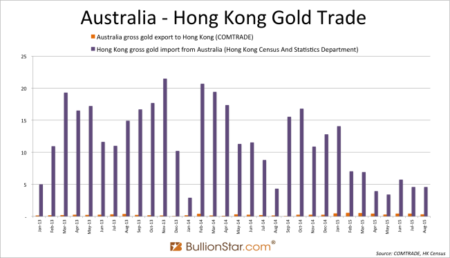 Australia vs HK gold gross august 2015