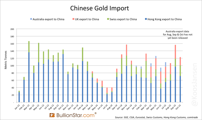 Chinese Gold Import At 1,152t YTD, Annualized 1,438t