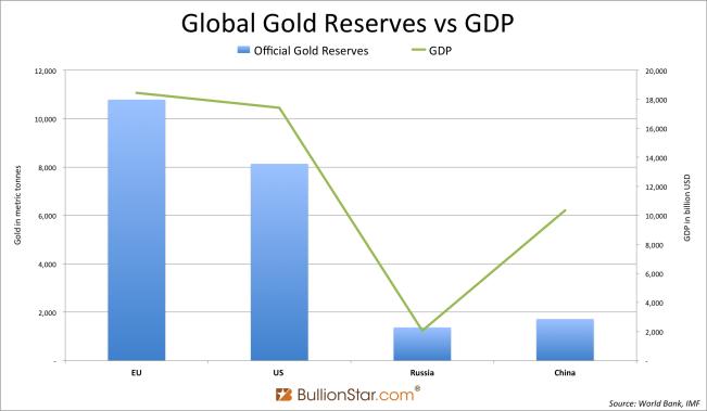 Global gold vs GDP