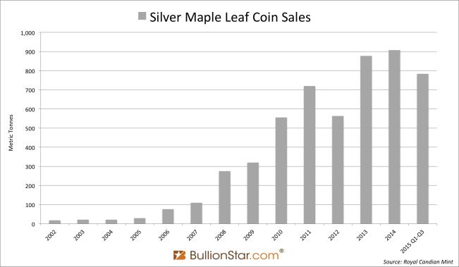 Silver Maple Leaf Coins Q1-Q3 2015
