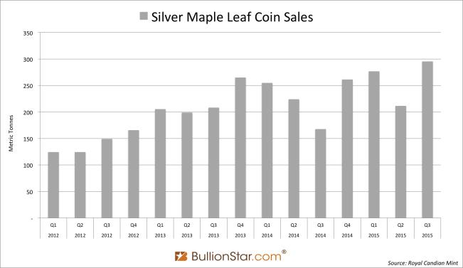 Silver Maple Leaf Coins Q3 2015