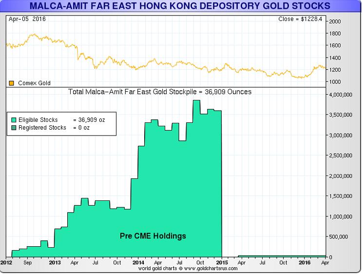 The Gold Vaults of Hong Hong: Brinks, Loomis, Malca Amit and G4S