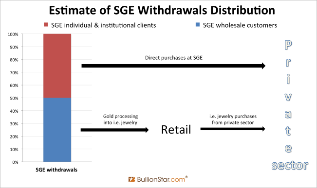 SGE distribution