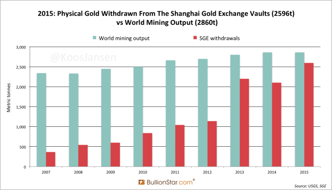 Shanghai Gold Exchange SGE withdrawals yearly 2007 2015