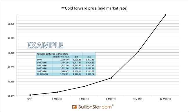 Forward curve gold price