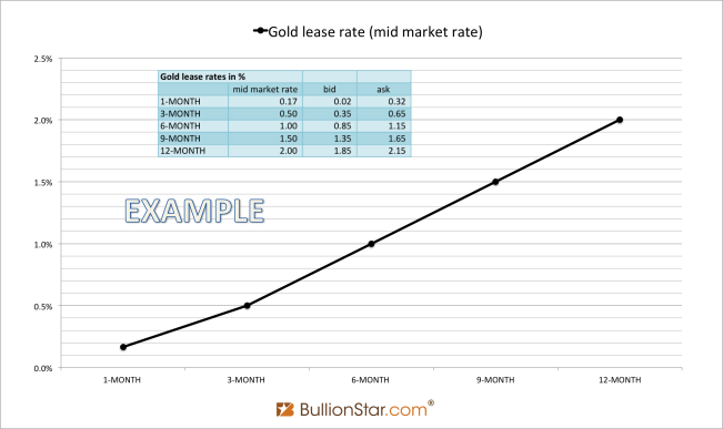 Gold lease rate curve