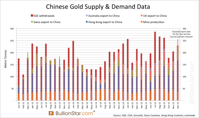 SGE withdrawlas vs China gold import monthly