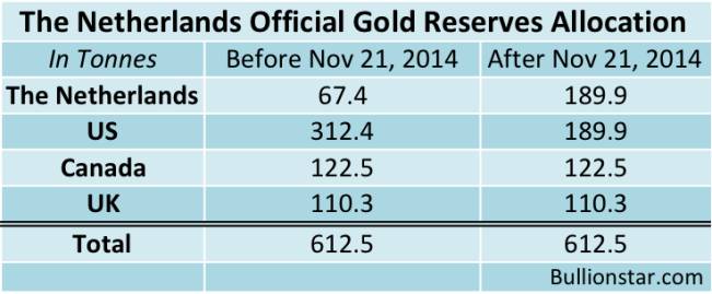 The-Netherlands-Official-Gold-Reserves-Allocation