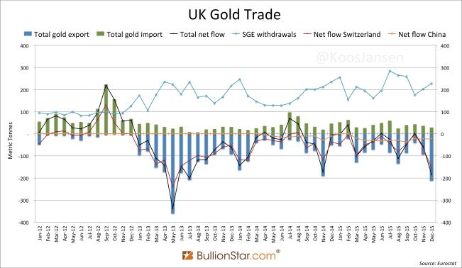 UK Gold Trade 2012 - december 2015