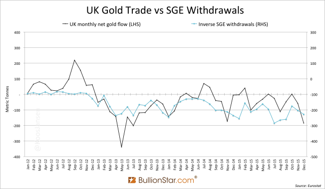 UK Gold Trade vs SGE Withdrawals