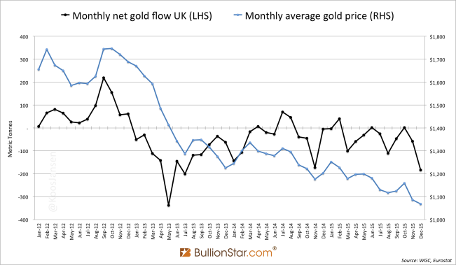 UK net gold flow vs gold price