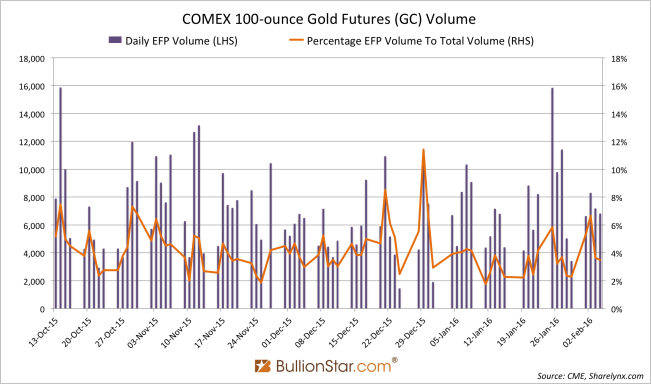 gc efp gold futures
