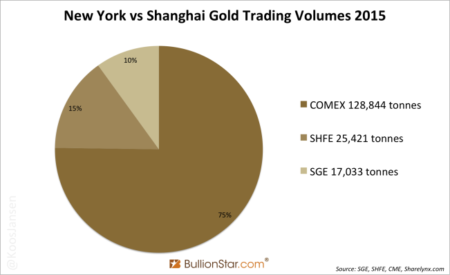 COMEX vs SGE & SHFE gold volume 2015 pie chart