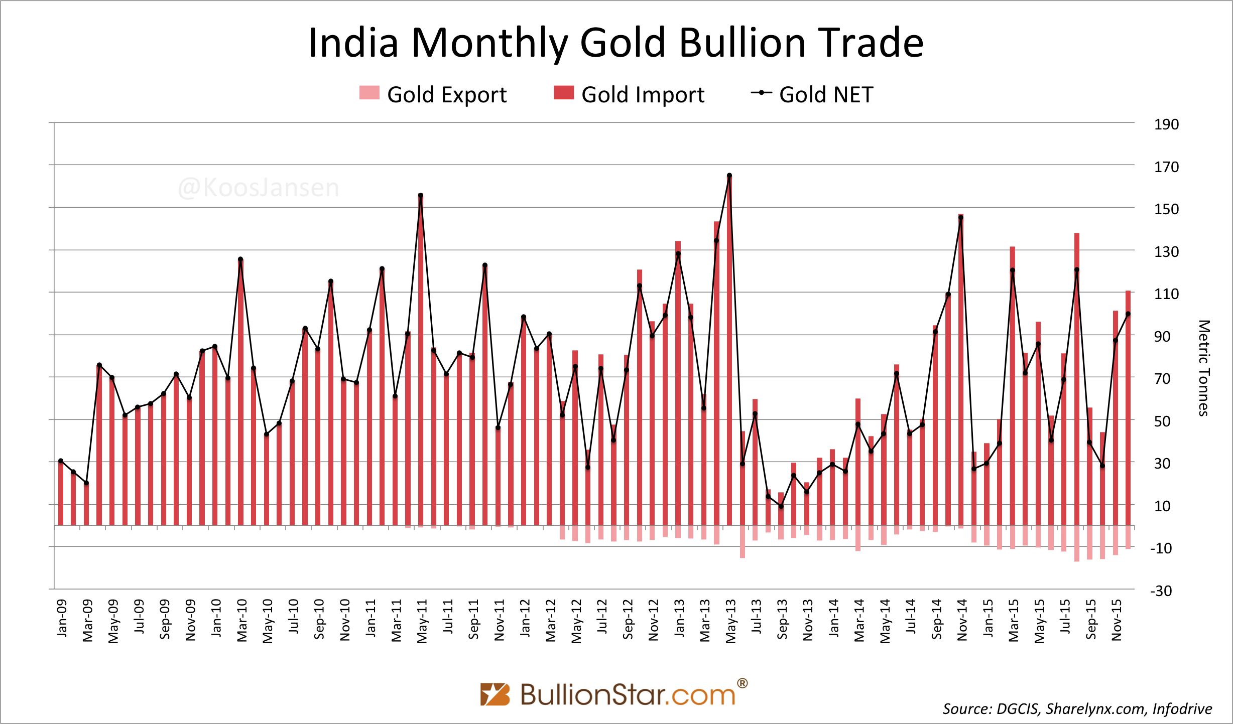 Precious Metals Import India 2015 Strong, Government