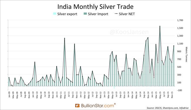 India Silver import trade 12 2015