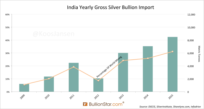 Precious Metals Import India 2015 Strong, Government Hopelessly Continues To Obstruct Demand