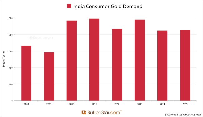 India yearly gold demand