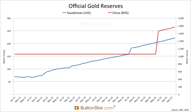 Kazakhstan & China Gold Reserves 2011 2015