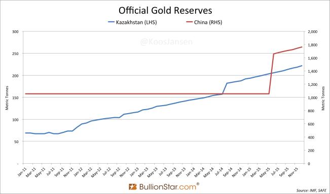 Kazakhstan & China Gold Reserves 2011 2015