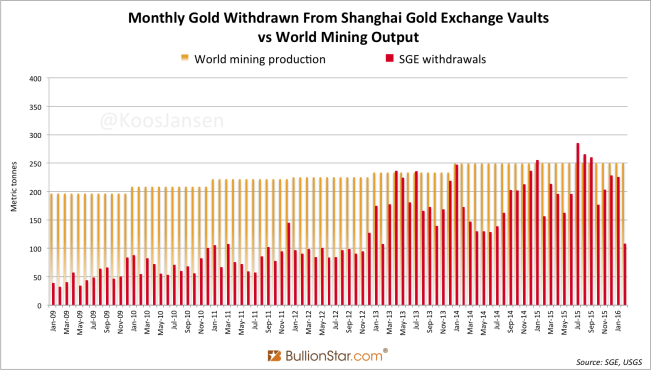 Shanghai Gold Exchange SGE withdrawals February 2016