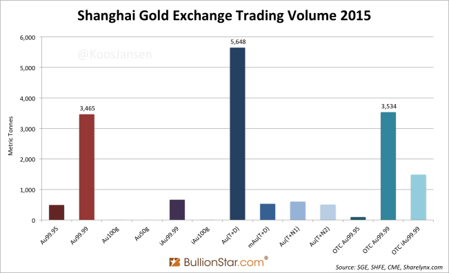 Shanghai Gold Exchange Trading Volume 2015