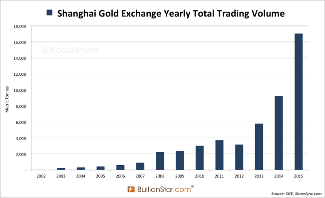 Shanghai Gold Exchange Yearly Trading Volume 2002 - 2015